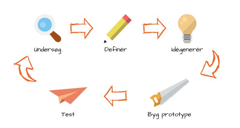 Design thinking, kursus i design thinking, stanford model